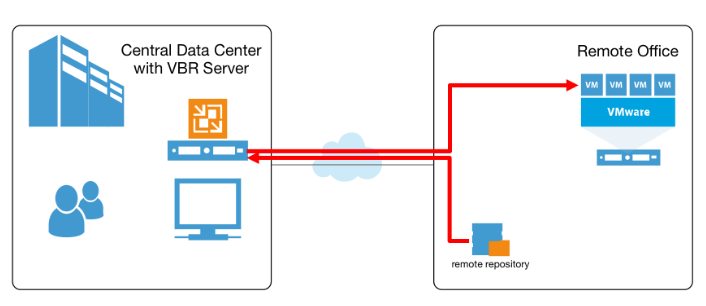 Veeam Mount Server - Ports 9401 & 6170 'gotcha' - Cragdoo Blog